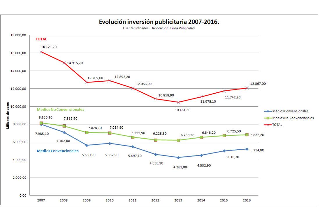 Evolución de la inversión publicitaria 2007-2016.