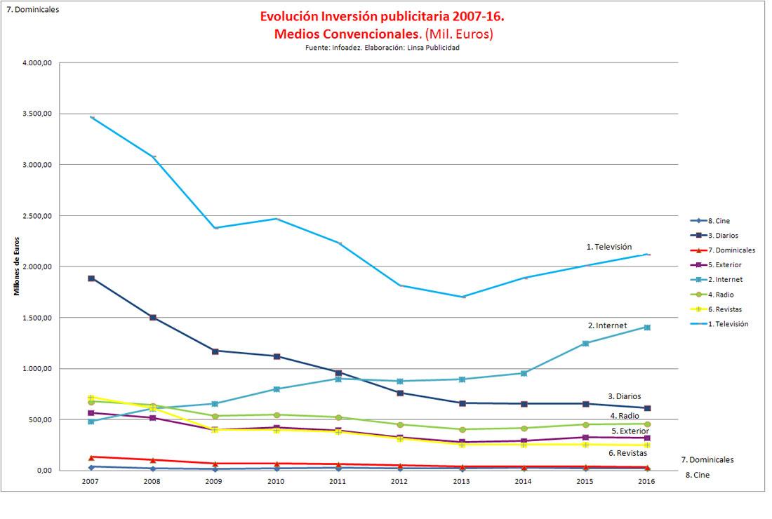 Evolución de la inversión publicitaria 2007 -2016. Medios Convencionales.