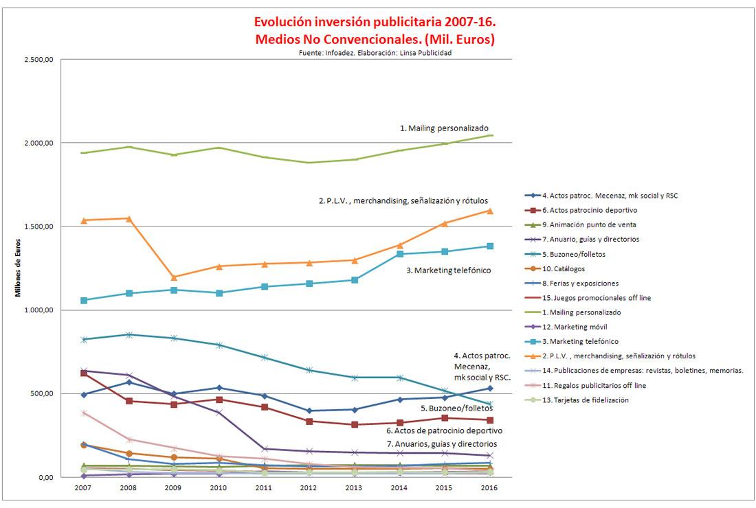 Evolución de la Inversión publicitaria 2007-2016. Medios No convencionales.