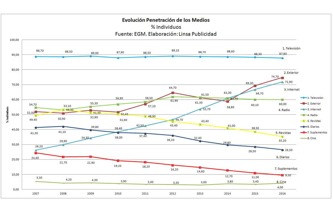 Evolución de la penetración de los Medios 2007 – 2016.