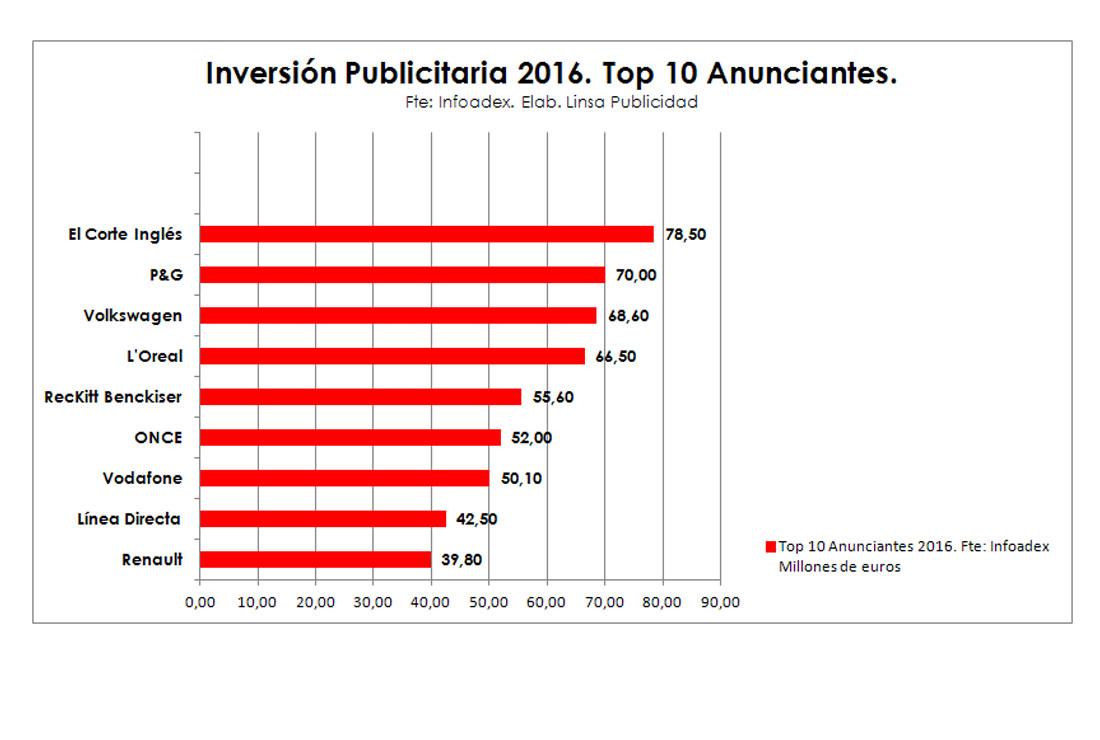 10 Anunciantes con Mayor Inversión Publicitaria en 2016