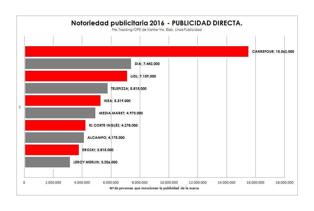 Notoriedad Publicitaria de marcas 2016 en Publicidad Directa