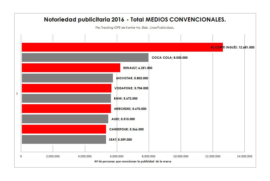 Notoriedad Publicitaria de marcas 2016 Total Medios Convencionales