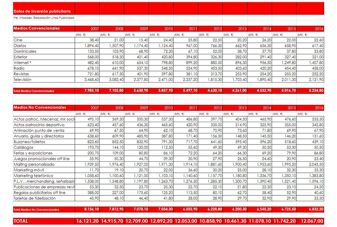 Datos de la inversión publicitaria 2007-2016.