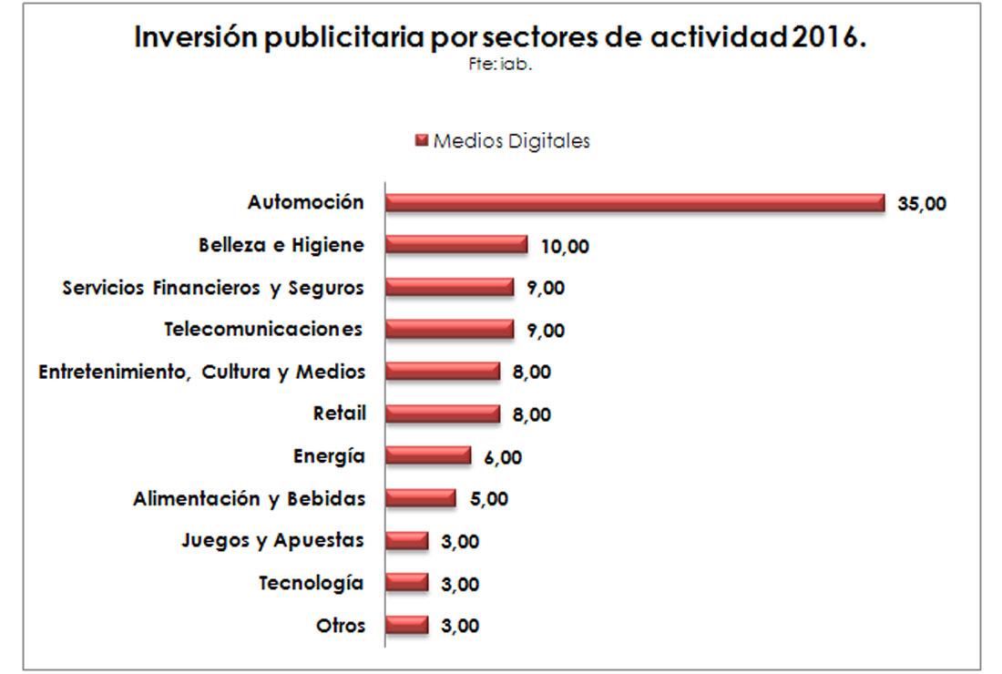 Inversión Publicitaria en Internet por sectores de actividad en Medios Digitales